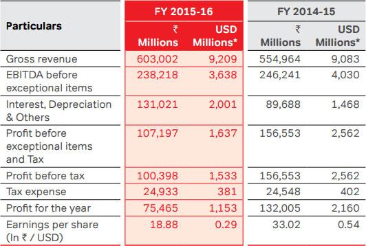 Airtel Annual Report 2015-16